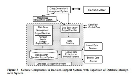 decision support system in business pdf