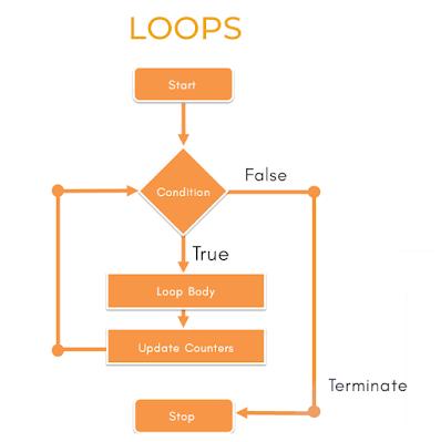 looping-statement-kotlin