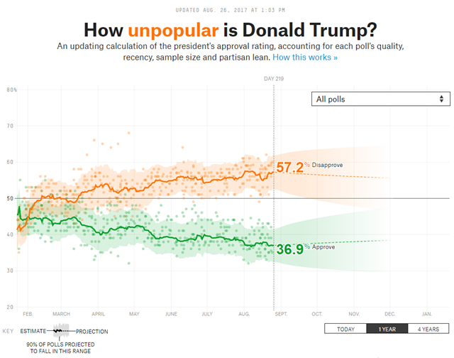 Screenshot of the FiveThirtyEight site, 'How popular is Donald Trump?', on 26 August 2017. Graphic: FiveThirtyEight