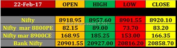 Today's stock Market closing rates 22 feb