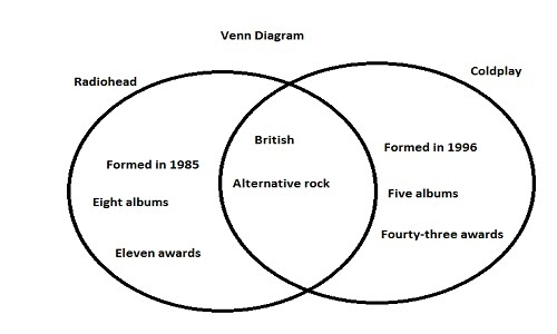 Introduction to Academic Writing: How to use venn diagrams