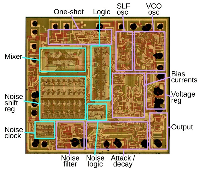 Functionality blocks inside the 76477 sound chip, indicated on the die. Die photo courtesy of Sean Riddle.