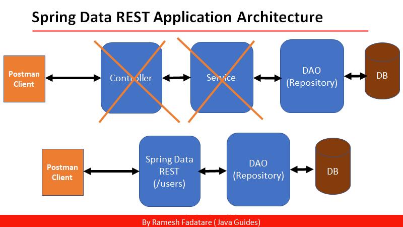 spring data rest tutorial - java guides