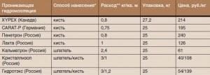 Проникающая гидроизоляция_цена
