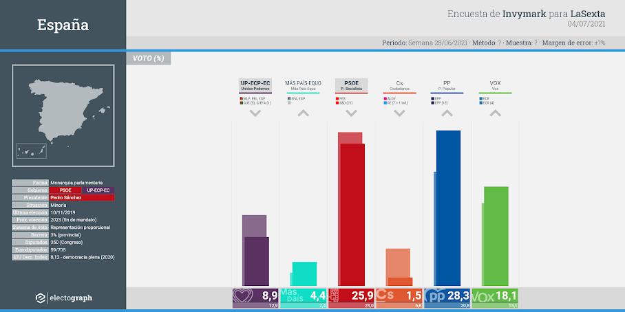 Gráfico de la encuesta para elecciones generales en España realizada por Invymark para LaSexta, 4 de julio de 2021
