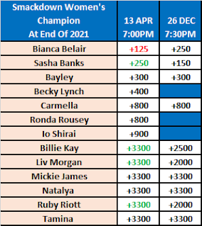 Smackdown Women's Champion At End Of 2021 Betting