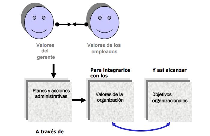 Resumen del libro Introducción a la Administración con enfoque de Sistema, de Joaquín Rodríguez Valencia