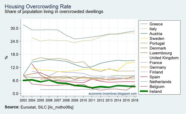 [EU15-SILC-Housing-Overcrowding-Rate-]