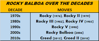Rocky Balboa Movies Over The Decades