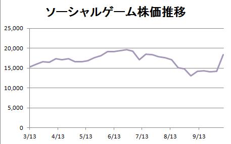 ソーシャルゲーム株価.png
