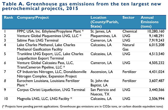 Greenhouse gas emissions from the ten largest new U.S. petrochemical projects, 2015. Graphic: The Environmental Integrity Project