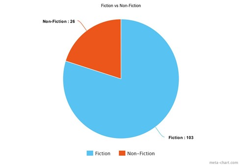 Fiction vs nf