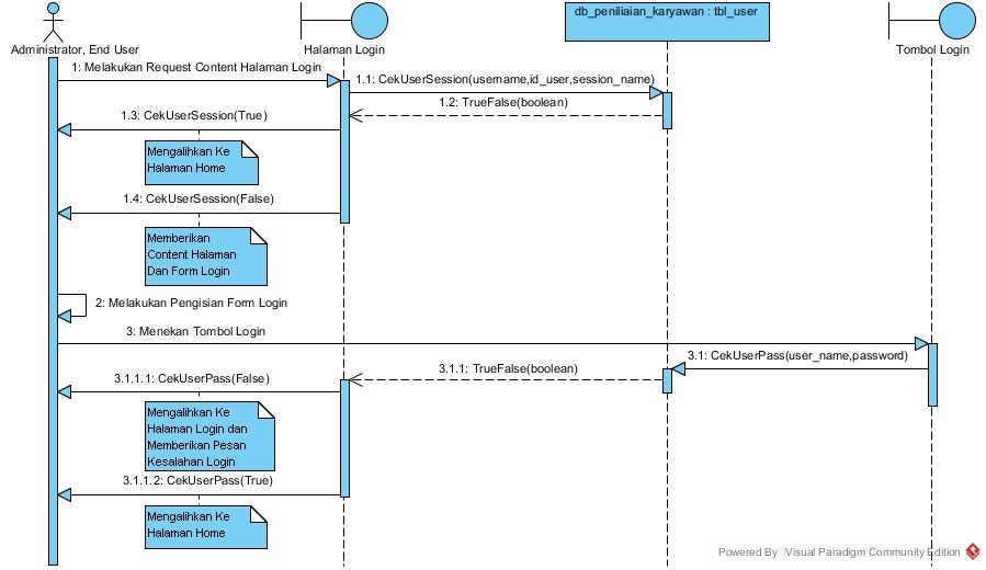 Si1122469297 widuri sequence diagram yang diusulkan ccuart Choice Image