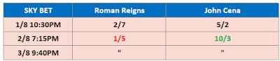 SummerSlam 2021 Betting Odds