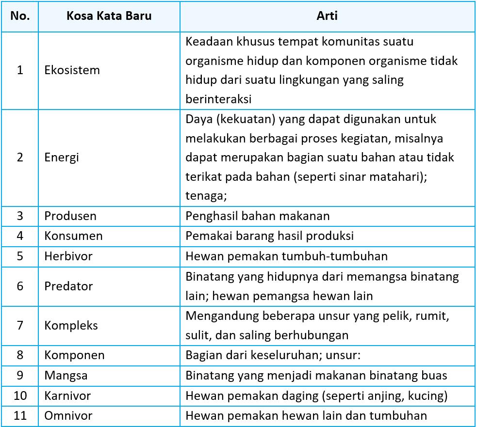 Kunci Jawaban Halaman 103, 104, 105 Tema 5 Kelas 5