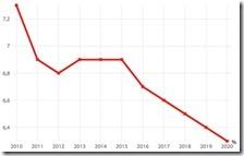 La spesa pubblica in Sanità in rapporto al PIL