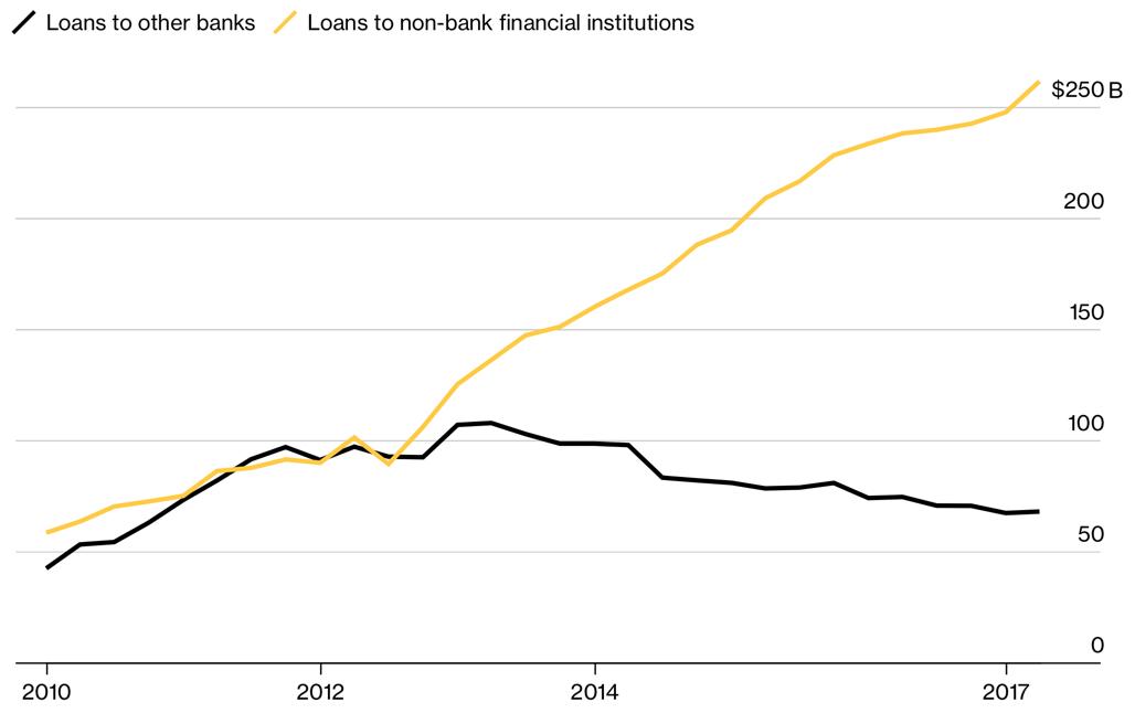 Bloomberg lehman fig13