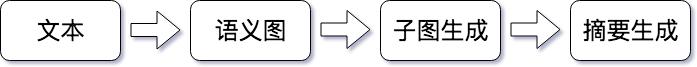 形式化语义表示