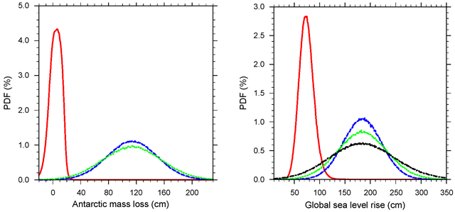 Comparison of the probability distribution of Antarctic mass loss (left) and global total sea level rise (right) in 2100 compared to 1985–2005 for the RCP8.5 scenario for: IPCC AR5 (red), Antarctic mass loss DP16 (blue), including temperature dependent Antarctic mass loss DP16T (green). A sensitivity of global estimates to the γ parameter representing CMIP5 model ensemble uncertainty is also added: DP16T with γ = 1.64 (black) instead of 1 for the other curves. Graphic: Le Bars, et al., 2017 / Environmental Research Letters