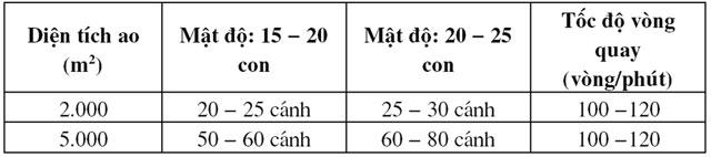 Khuyến cáo kỹ thuật đầu vụ nuôi tôm thâm canh – bán thâm canh - 56f72c62f3bd0
