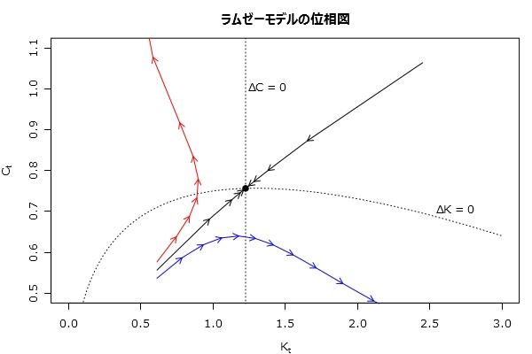 NAMs出版プロジェクト  動学マクロ経済学と言う名の非線形連立方程式を解いてみる