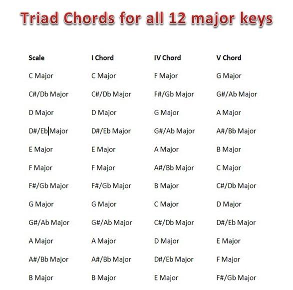 Piano piano chords of tum hi ho : Triad Chords for Major Keys   Hindi Songs Notes Piano   सा रे ...