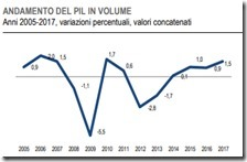 Andamento del PIL in volume