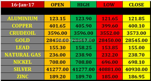 Today's commodity Market closing rates 16 jan 2017
