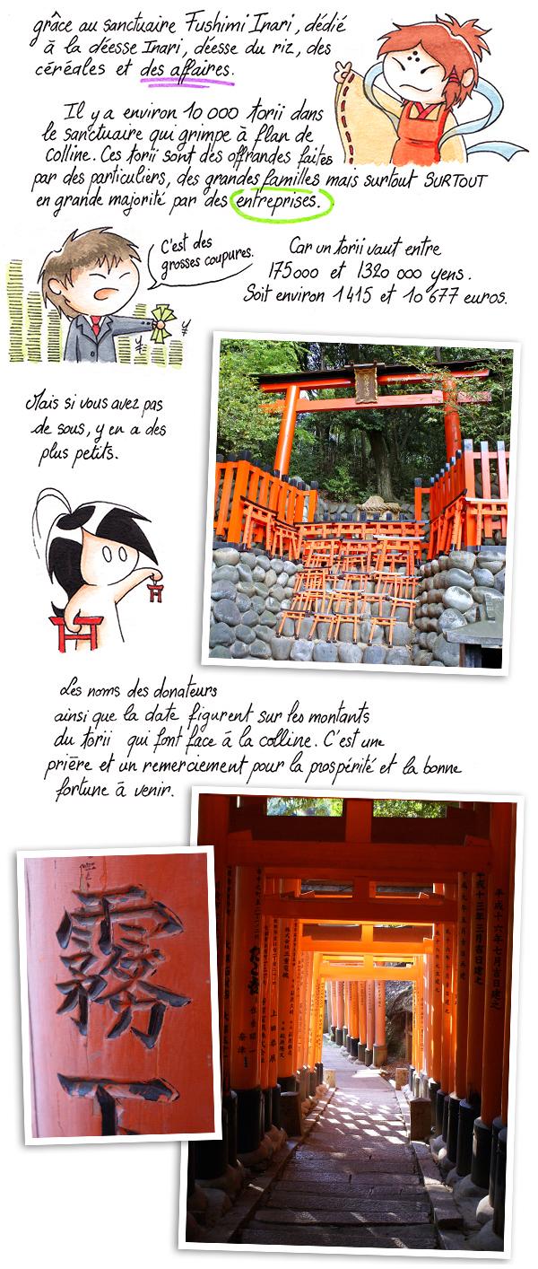 Explication de ce que sont les inari torii et du sanctuaire Fushimi inari.