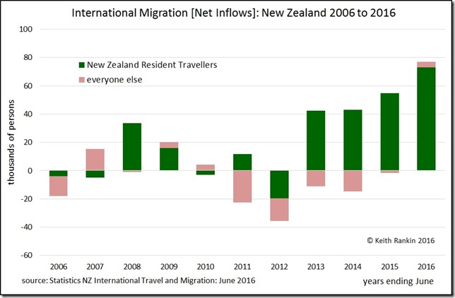 Net-Migration_NZ-2006-16