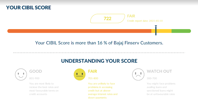How to improve cibil score immediately from 600 to 750 in 2021