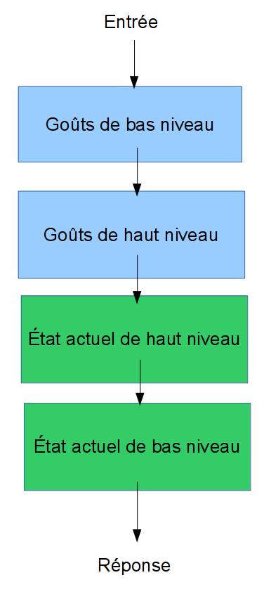 schéma simple appréciation
