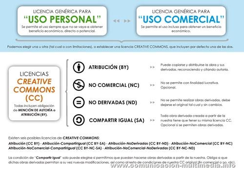 Licencias Creative Commons: explicación en esquema o infografía.