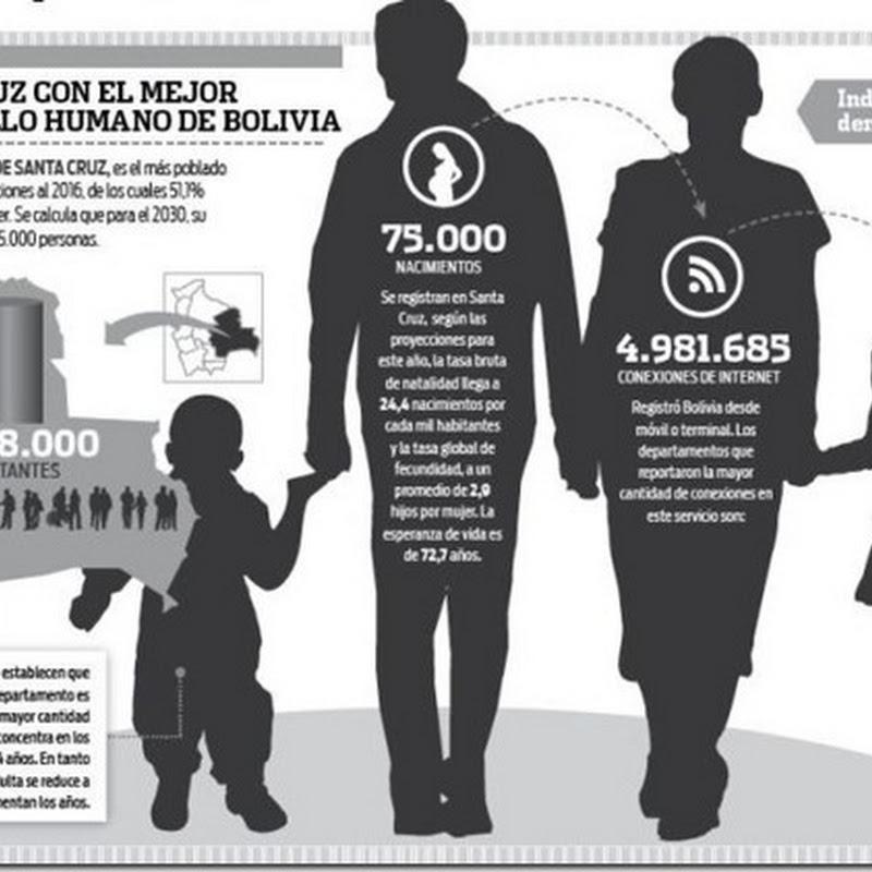 Santa Cruz es líder en desarrollo humano del país