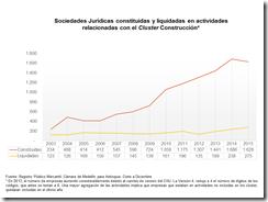 Info Cluster Construcción 2015 Empresas3