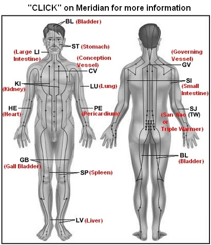 Spleen meridian sedating points