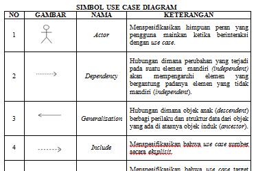 Daftar Simbol Use Case Diagram