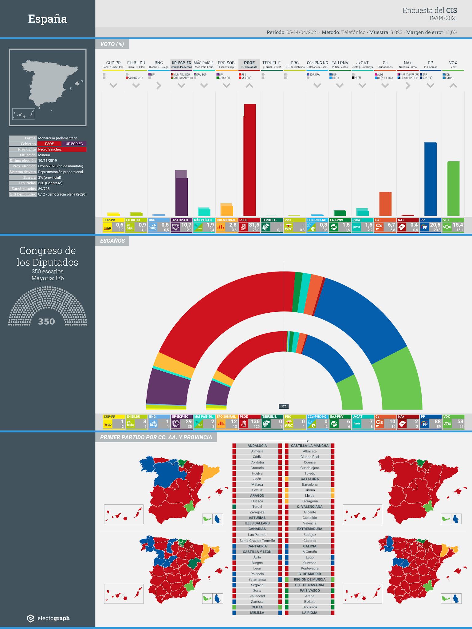 Gráfico de la encuesta para elecciones generales en España realizada por el CIS, 19 de abril de 2021