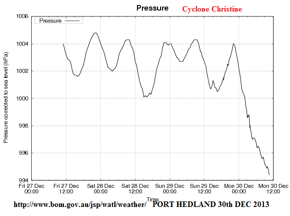 port hedland mslp 30th dec 2013