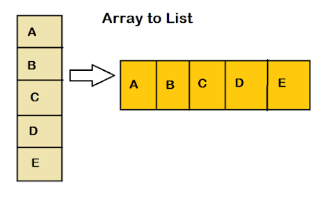 How to create an ArrayList from Array in Java? Arrays.asList() Example Tutorial