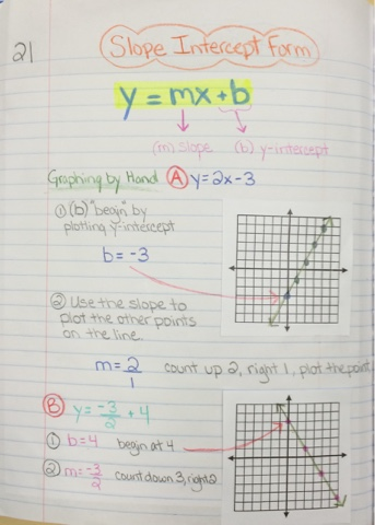 Integrated Algebra Interactive Notebook Pg 21 Slope Intercept Form
