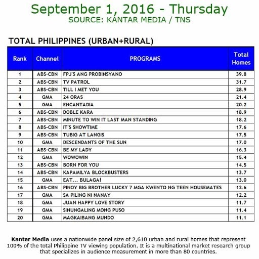 Kantar Media National TV Ratings - Sept. 1, 2016