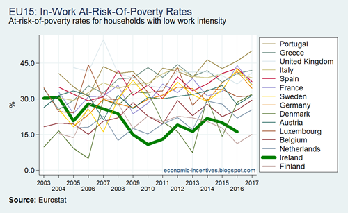 EU15 SILC AROP Low Work Intensity Households 2003-2017