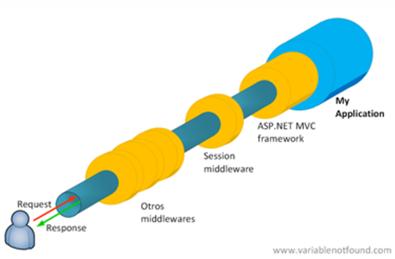 Ilustración del pipeline de ASP.NET Core con SessionMiddleware insertado antes del framework MVC