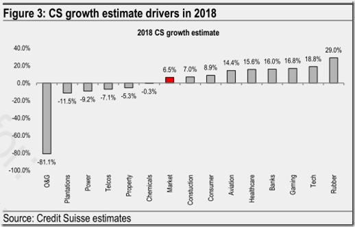 malaysia growth estimates