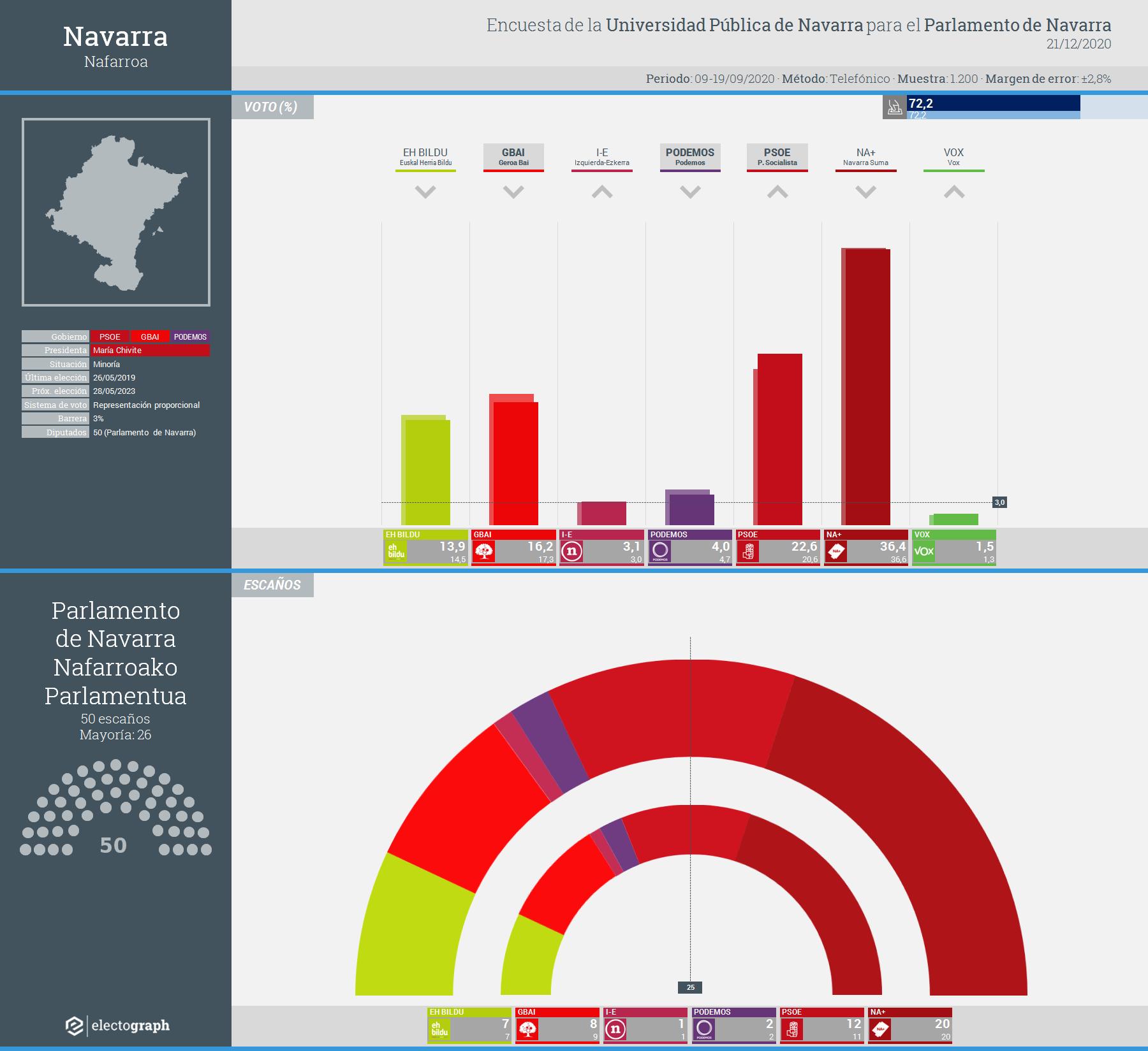 Gráfico de la encuesta para elecciones autonómicas en Navarra realizada por la Universidad Pública de Navarra para el Parlamento de Navarra, 21 de diciembre de 2020