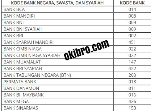 Kode transfer bank BRI , BCA , MANDIRI, BNI lainnya