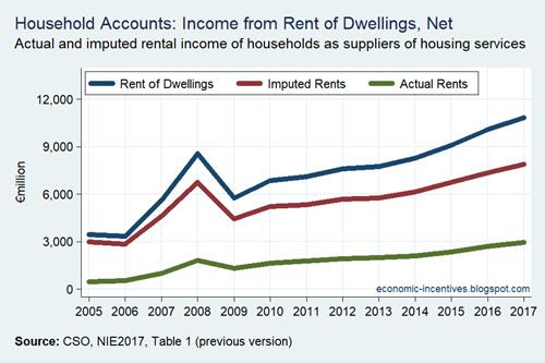 Household Sector Rent of Dwellings