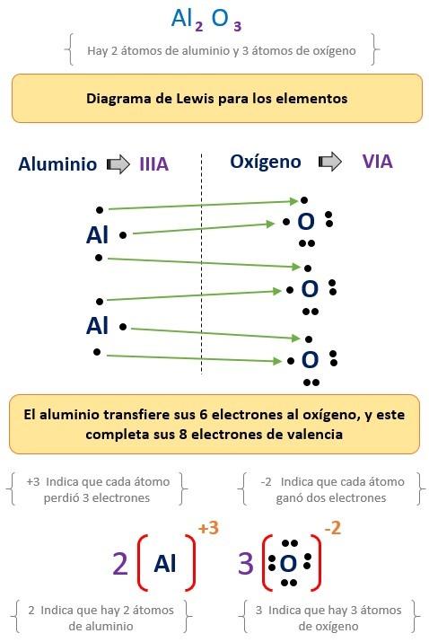 enlace ionico del oxido de aluminio