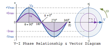 vi-phase-relationship-vector-diagram